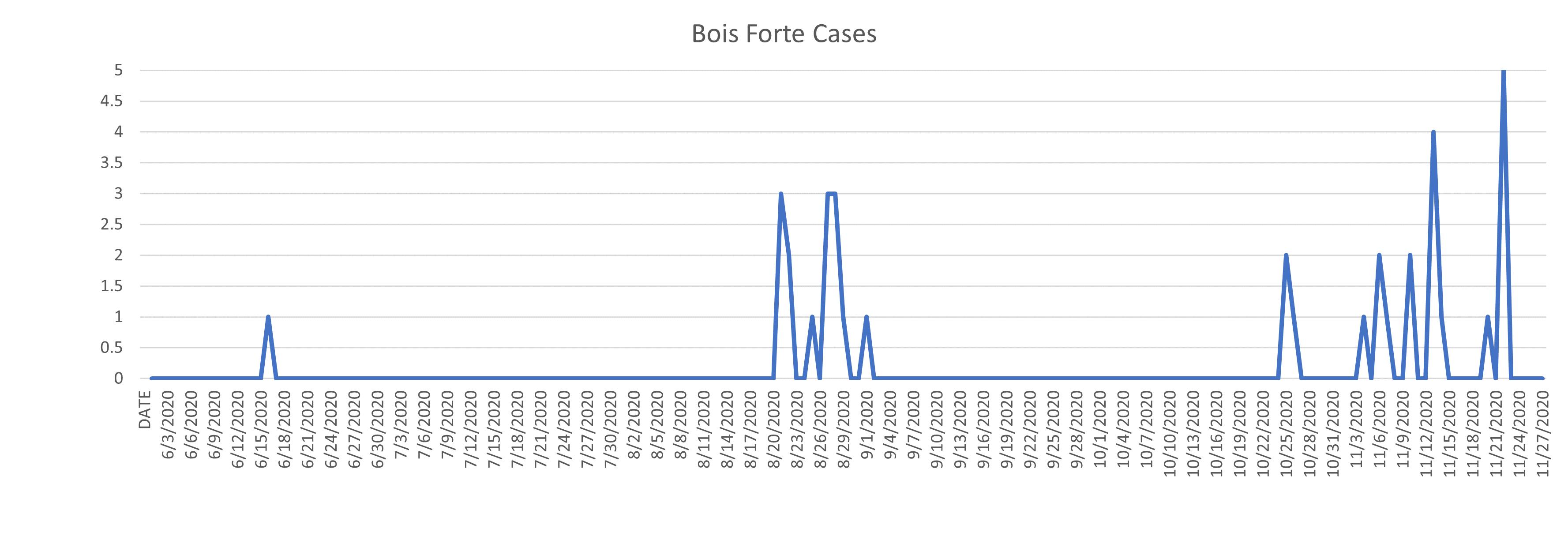 Case Status Chart